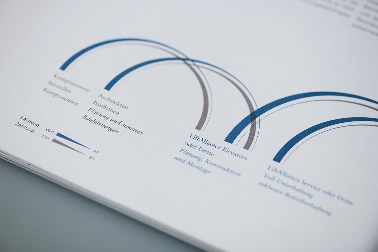 Aufzugshersteller, Infografik
