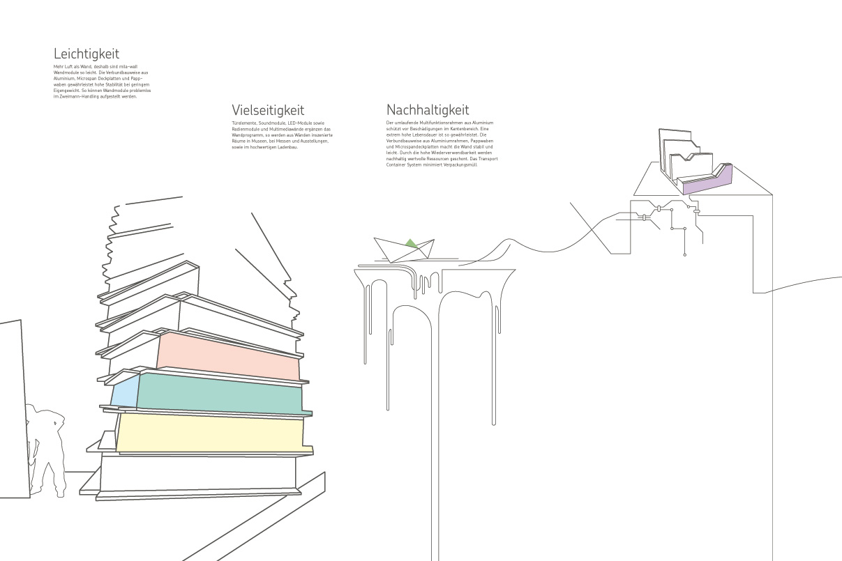 Messewand, Messe, Ausstellungsdesign, Illustration